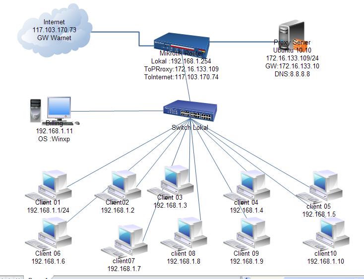 Konfigurasi squid proxy di ubuntu linux penjelasan diagram jaringan dan cara kerja ccuart Image collections